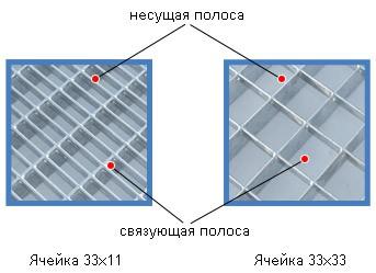 Входная грязезащитная оцинкованная решетка, ячейка 33х11, h30мм